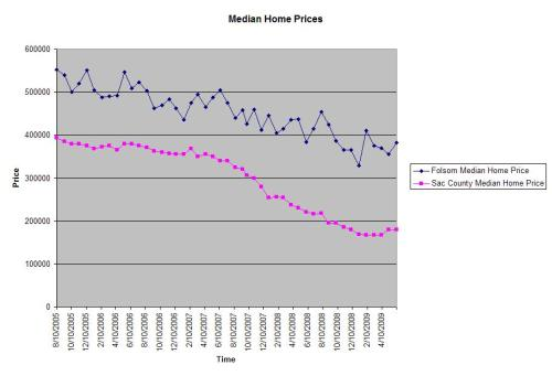 Here is a history of median home prices since the market peak in August 2005