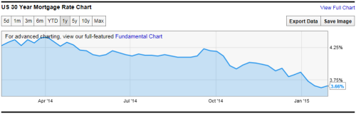 Graph courtesy of ycharts.com